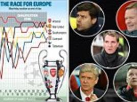 Manchester United, Tottenham, Liverpool, Arsenal and Southampton are battling it out for the top four... 10 key fixtures that could decide the race for the Champions League